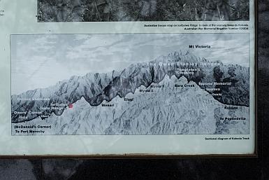 Map of Kokoda Track